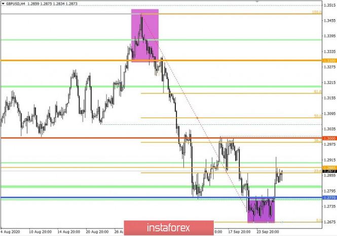 analytics5f72e8326e0fe - Торговые рекомендации по валютной паре GBPUSD – расстановка торговых ордеров (29 сентября)