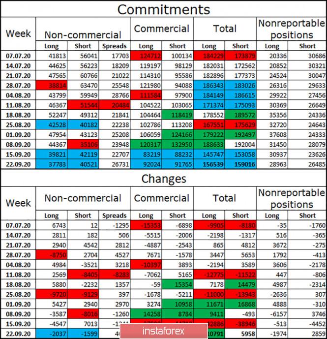 analytics5f72e93dba922 - GBP/USD. 29 сентября. Отчет COT. Переговоры возобновились, стороны переполнены оптимизмом, уступать по-прежнему никто не