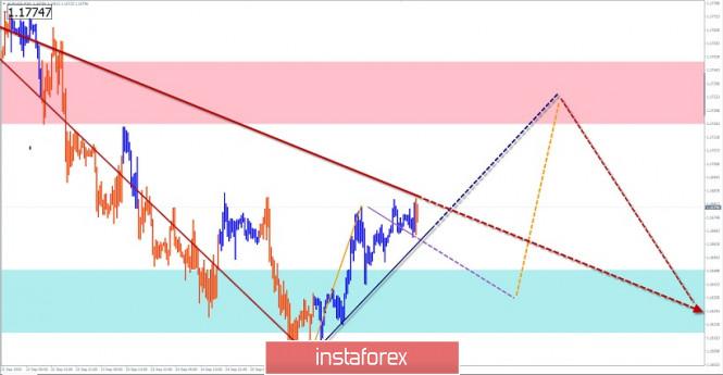 analytics5f72ecf278f92 - Упрощенный волновой анализ и прогноз EUR/USD и AUD/USD на 29 сентября