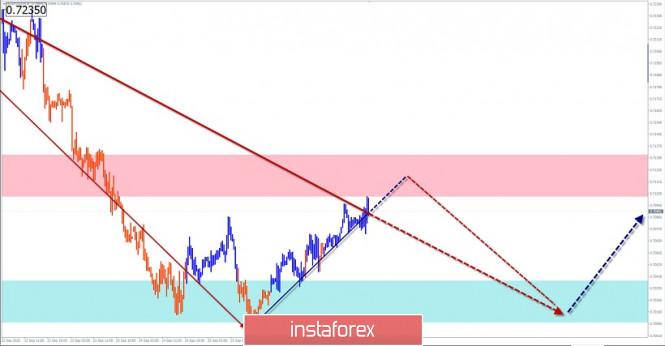 analytics5f72ed1803249 - Упрощенный волновой анализ и прогноз EUR/USD и AUD/USD на 29 сентября
