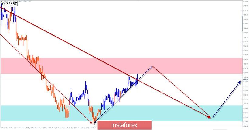 Упрощенный волновой анализ и прогноз EUR/USD и AUD/USD на 29 сентября
