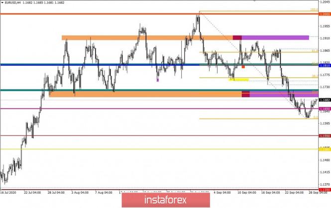 analytics5f72f8ba246bb - Торговые рекомендации по валютной паре EURUSD – расстановка торговых ордеров (29 сентября)
