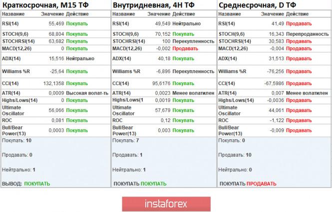 analytics5f72f8c1f08ab - Торговые рекомендации по валютной паре EURUSD – расстановка торговых ордеров (29 сентября)