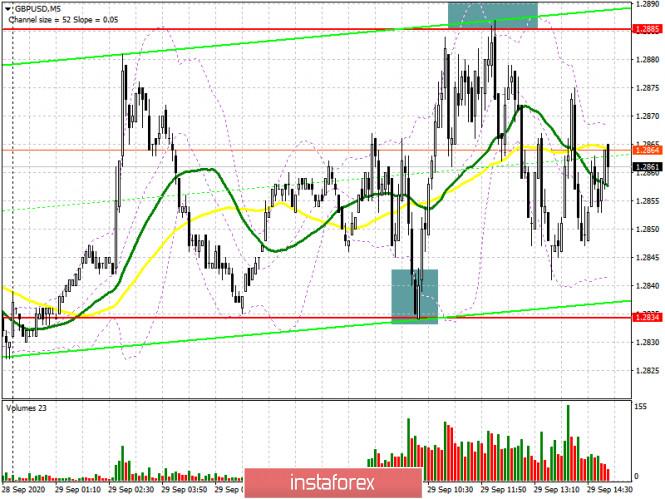analytics5f7324b8d46b5 - GBP/USD: план на американскую сессию 29 сентября (разбор утренних сделок). Фунт остался в боковом канале. Покупатели рассчитывают