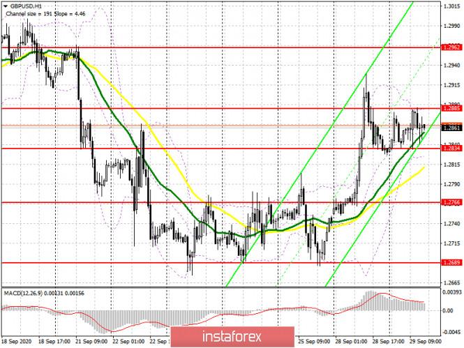 analytics5f7324c0f2953 - GBP/USD: план на американскую сессию 29 сентября (разбор утренних сделок). Фунт остался в боковом канале. Покупатели рассчитывают