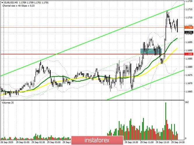 analytics5f732814a2954 - EUR/USD: план на американскую сессию 29 сентября (разбор утренних сделок). Покупатели евро продолжают наступление и добились