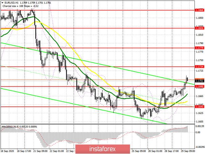 analytics5f73281b3ab00 - EUR/USD: план на американскую сессию 29 сентября (разбор утренних сделок). Покупатели евро продолжают наступление и добились