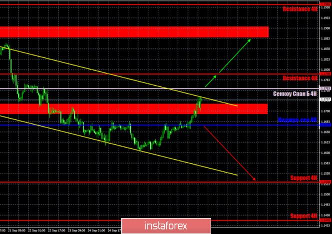 analytics5f73cbc9cf2fb - Горящий прогноз и торговые сигналы по паре EUR/USD на 30 сентября. Отчет Commitments of Traders. Доллару необходима поддержка,