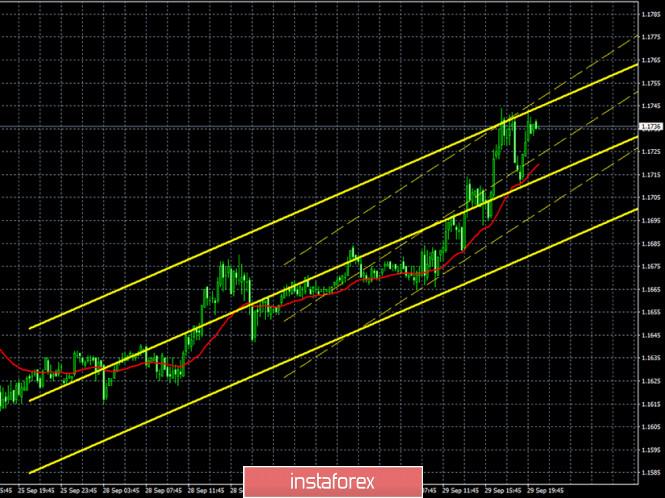 analytics5f73cbd45ff7a - Горящий прогноз и торговые сигналы по паре EUR/USD на 30 сентября. Отчет Commitments of Traders. Доллару необходима поддержка,