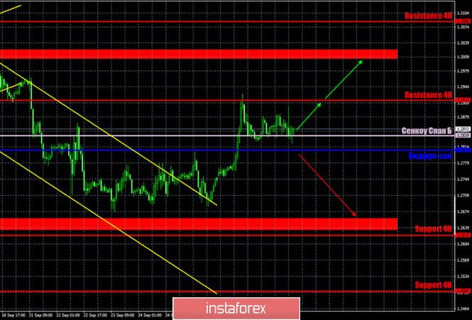analytics5f73cc1b70c67 - Горящий прогноз и торговые сигналы по паре GBP/USD на 30 сентября. Отчет Commitments of traders. Покупатели пока не видят