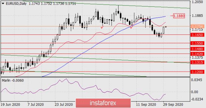 analytics5f73f2781fc0e - Прогноз по EUR/USD на 30 сентября 2020 года