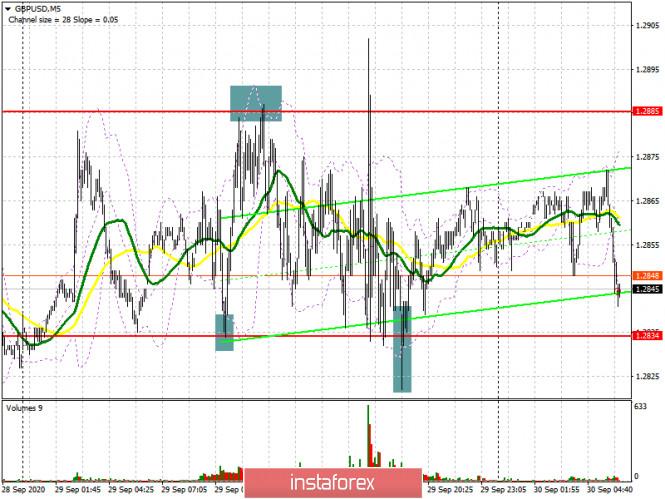 analytics5f740017226e1 - GBP/USD: план на европейскую сессию 30 сентября. Commitment of Traders COT отчеты (разбор вчерашних сделок). Фунт не расшатало