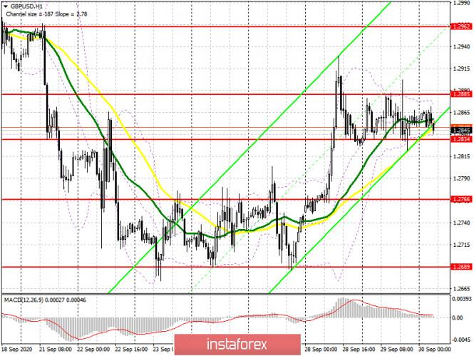 analytics5f7400283fc9b - GBP/USD: план на европейскую сессию 30 сентября. Commitment of Traders COT отчеты (разбор вчерашних сделок). Фунт не расшатало
