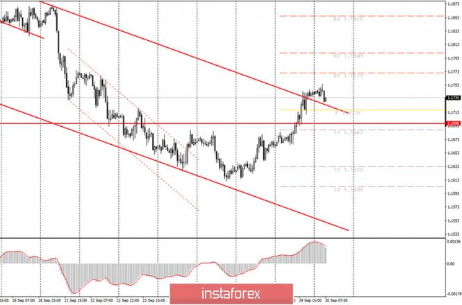 analytics5f7411fcb96f4 - Аналитика и торговые сигналы для начинающих. Как торговать валютную пару EUR/USD 30 сентября? План по открытию и закрытию