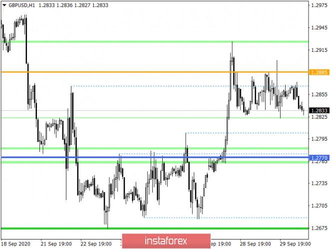analytics5f742421b6759 - Горящий прогноз по GBP/USD на 30.09.2020 и торговая рекомендация