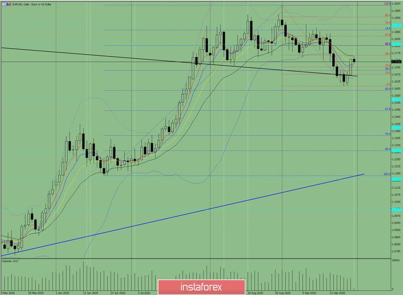 Индикаторный анализ. Дневной обзор на 30 сентября 2020 по валютной паре EUR/USD