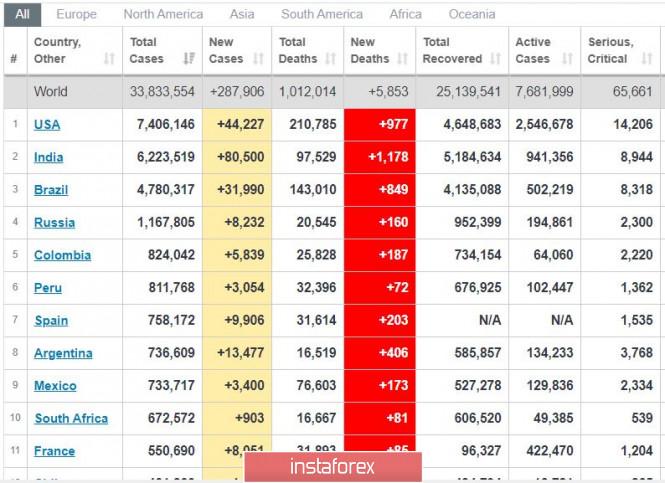 analytics5f742fbd4876e - Торговый план 30.09.2020. EURUSD. Covid19 в мире и России; первые дебаты Трамп - Байден; новости по США