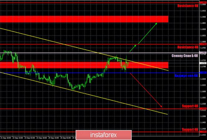 analytics5f751cd4476fa - Горящий прогноз и торговые сигналы по паре EUR/USD на 1 октября. Отчет Commitments of Traders. Трейдеры хранят спокойствие