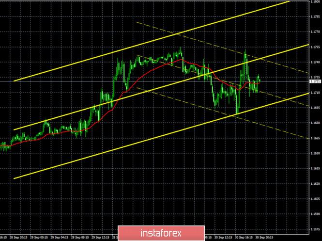 analytics5f751cf3011ee - Горящий прогноз и торговые сигналы по паре EUR/USD на 1 октября. Отчет Commitments of Traders. Трейдеры хранят спокойствие