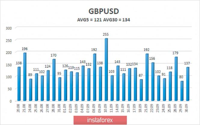 analytics5f751da420c0c - Обзор пары GBP/USD. 1 октября. Лондон и Брюссель синхронно заявили, что не будут уступать и начали новый раунд переговоров.