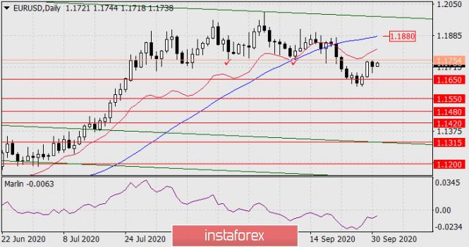 analytics5f75453065739 - Прогноз по EUR/USD на 1 октября 2020 года