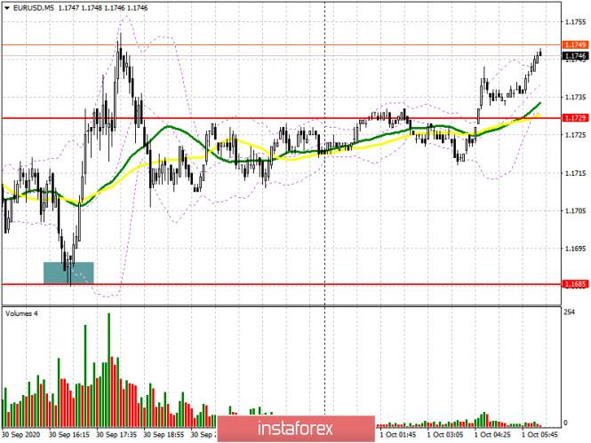 analytics5f7552d56aea4 - EUR/USD: план на европейскую сессию 1 октября. Commitment of Traders COT отчеты (разбор вчерашних сделок). ЕЦБ изменяет свое