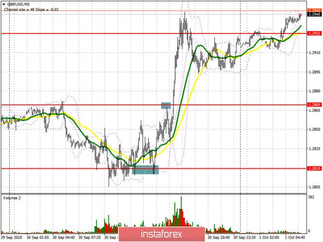 analytics5f7555df97c80 - GBP/USD: план на европейскую сессию 1 октября. Commitment of Traders COT отчеты (разбор вчерашних сделок). Покупатели устояли