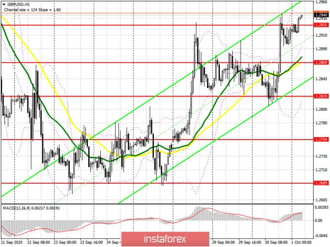 analytics5f7555eedf147 - GBP/USD: план на европейскую сессию 1 октября. Commitment of Traders COT отчеты (разбор вчерашних сделок). Покупатели устояли