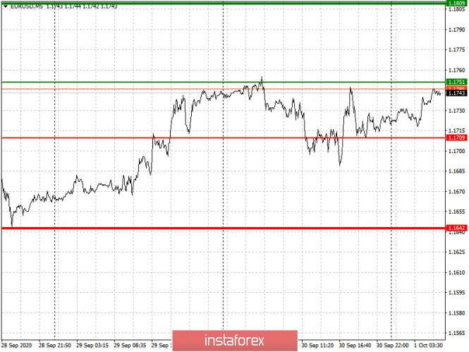 analytics5f75649d83c69 - Простые рекомендации по входу в рынок и выходу для начинающих трейдеров. (разбор сделок на форекс). Валютные пары EURUSD