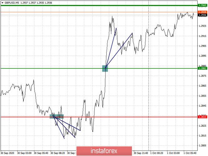 analytics5f7564a58e1b9 - Простые рекомендации по входу в рынок и выходу для начинающих трейдеров. (разбор сделок на форекс). Валютные пары EURUSD