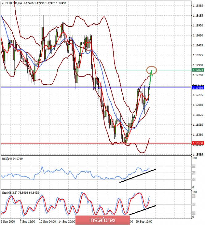 analytics5f756e7b38cc9 - Хорошая статистика из США оказывает давление на доллар (ожидаем возобновления роста пары EURUSD и снижения пары USDCAD)