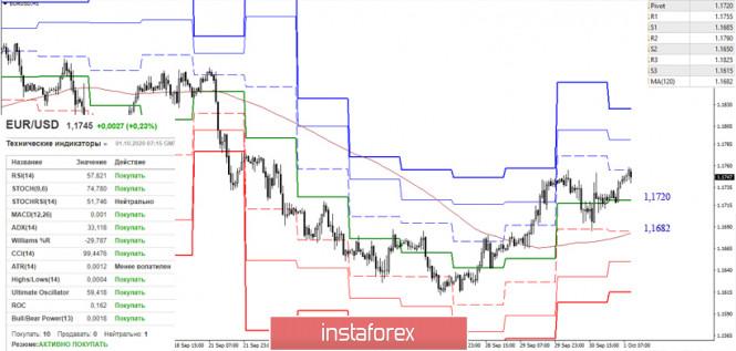 analytics5f759021c079e - EUR/USD и GBP/USD 1 октября – рекомендации технического анализа