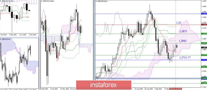 analytics5f75902d6a47a - EUR/USD и GBP/USD 1 октября – рекомендации технического анализа