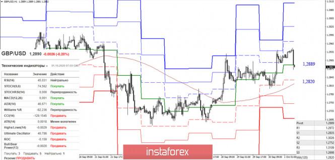 analytics5f7590397cb9d - EUR/USD и GBP/USD 1 октября – рекомендации технического анализа
