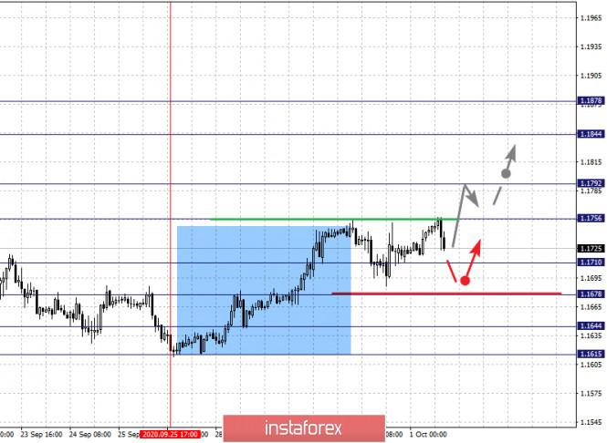 analytics5f75a1f9d4edb - Фрактальный анализ по основным валютным парам на 1 октября