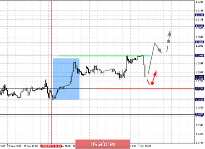 analytics5f75a205680d7 - Фрактальный анализ по основным валютным парам на 1 октября