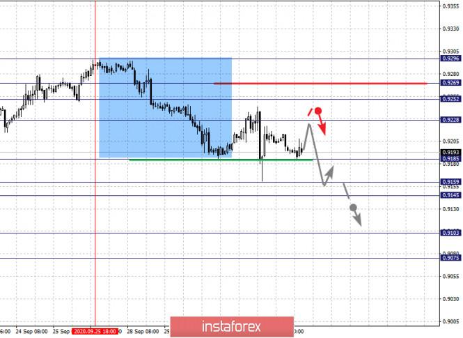 analytics5f75a2123440d - Фрактальный анализ по основным валютным парам на 1 октября