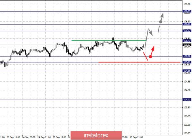 analytics5f75a224b28a1 - Фрактальный анализ по основным валютным парам на 1 октября
