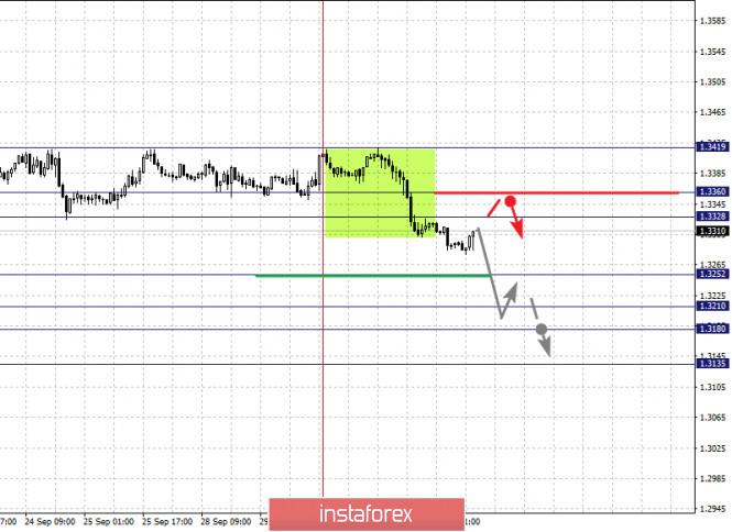 analytics5f75a233ade0a - Фрактальный анализ по основным валютным парам на 1 октября