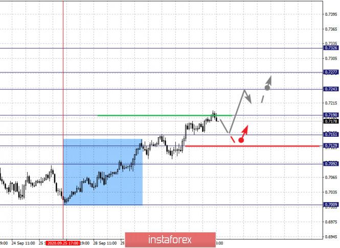 analytics5f75a248c97ff - Фрактальный анализ по основным валютным парам на 1 октября