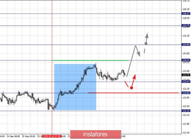 analytics5f75a259873e7 - Фрактальный анализ по основным валютным парам на 1 октября