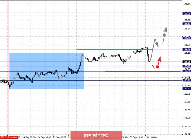 analytics5f75a270c2943 - Фрактальный анализ по основным валютным парам на 1 октября