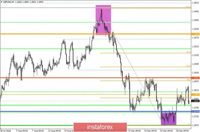 analytics5f75a27432f02 - Торговые рекомендации по валютной паре GBPUSD – расстановка торговых ордеров (1 октября)