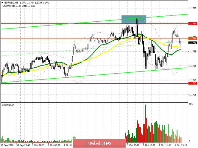 analytics5f75b939870da - EUR/USD: план на американскую сессию 1 октября (разбор утренних сделок). Медведи дают отпор и защищают сопротивление 1.1754,
