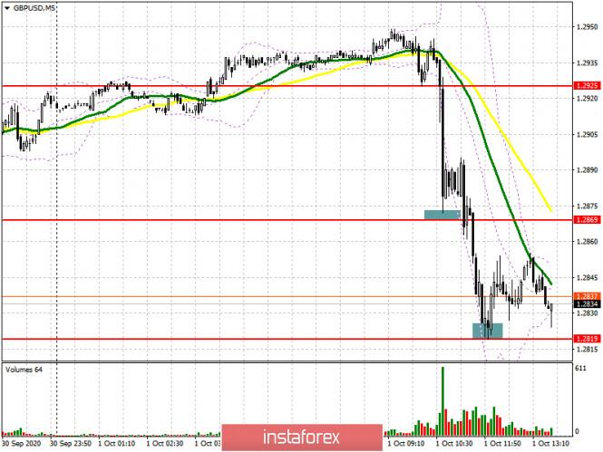 analytics5f75b9754e965 - GBP/USD: план на американскую сессию 1 октября (разбор утренних сделок). Очередной провал торговых переговоров между ЕС и