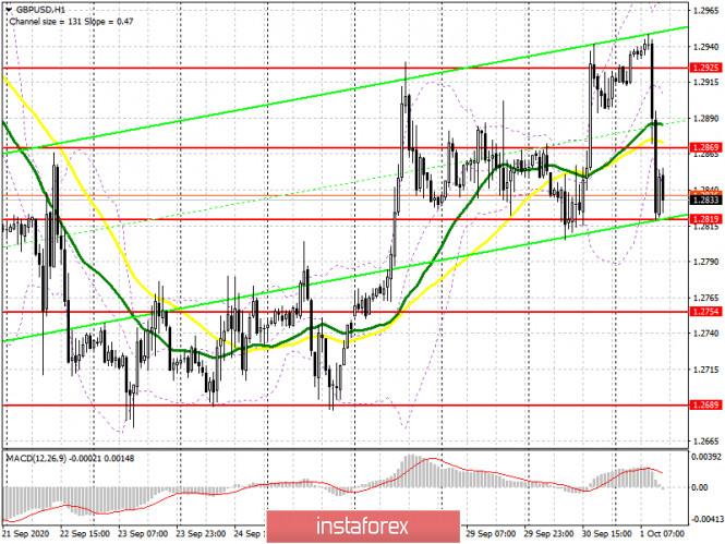 analytics5f75b97d1a4f6 - GBP/USD: план на американскую сессию 1 октября (разбор утренних сделок). Очередной провал торговых переговоров между ЕС и