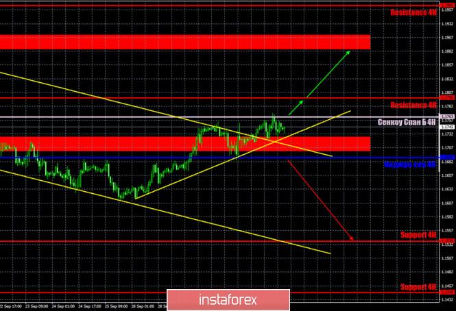 analytics5f76704e5c8de - Горящий прогноз и торговые сигналы по паре EUR/USD на 2 октября. Отчет Commitments of Traders. Трейдеры вновь не впечатлились