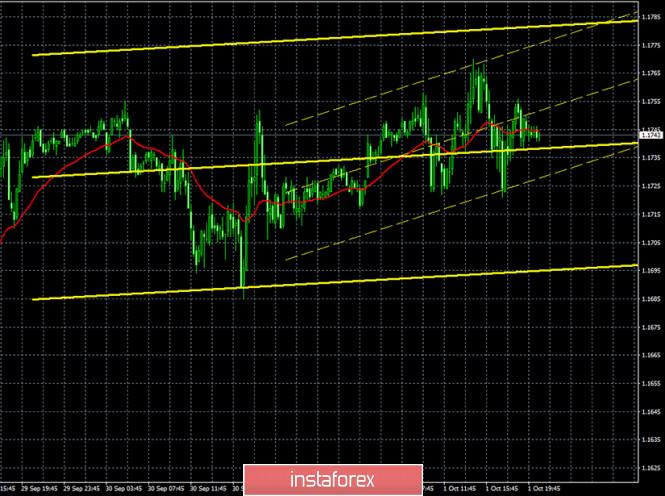 analytics5f767058dc463 - Горящий прогноз и торговые сигналы по паре EUR/USD на 2 октября. Отчет Commitments of Traders. Трейдеры вновь не впечатлились