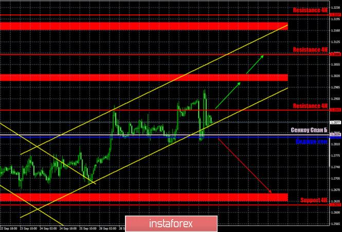 analytics5f76708cb5093 - Горящий прогноз и торговые сигналы по паре GBP/USD на 2 октября. Отчет Commitments of traders. «Хождение по лезвию» британского