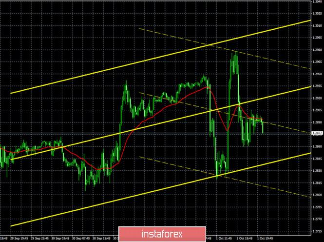 analytics5f76709579e5f - Горящий прогноз и торговые сигналы по паре GBP/USD на 2 октября. Отчет Commitments of traders. «Хождение по лезвию» британского